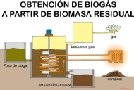 biomasa-gas